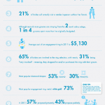 Top Ten Engagment Facts and Trends2